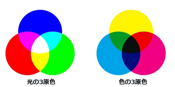 【豆知識】アイシングカラーの色の作り方5